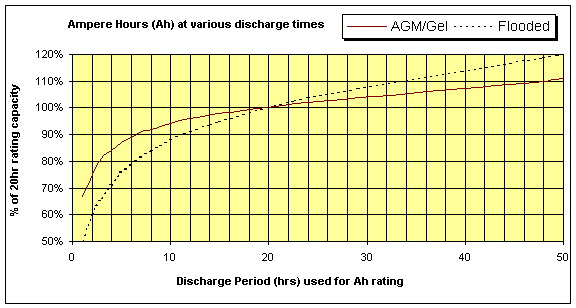 Car Battery Amp Hours Chart